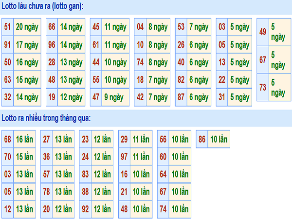 Tổng hợp soi cầu lô miền bắc ngày 01/10 chuẩn
