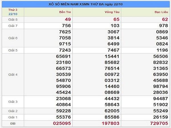 Soi cầu kqxsmn ngày 29-10 chuẩn xác 100% từ các chuyên gia