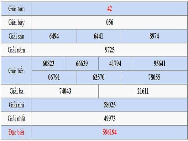 Bảng soi cầu xổ số hậu giang ngày 02/11 của chúng tôi