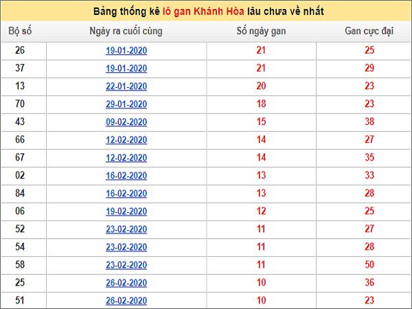 thong-ke-lo-gan-khanh-hoa-ngay-29-4-2020-min
