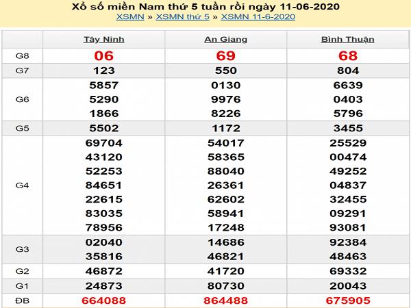 soi-cau-XSMN-12-6-2020-min