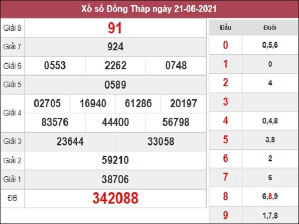 Phân tích XSDT 28/6/2021