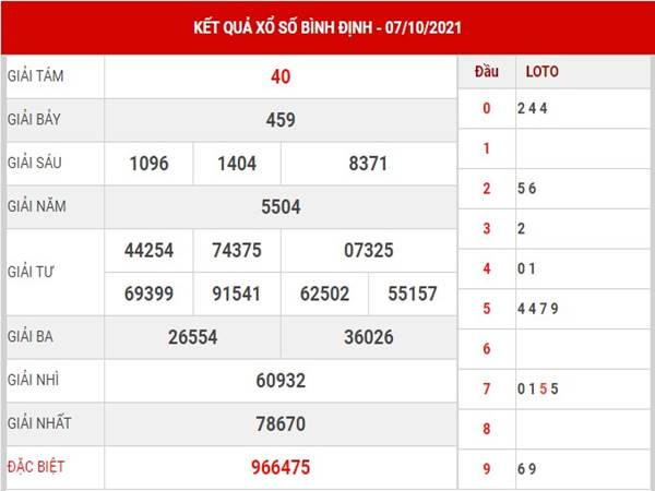 Soi cầu KQXS Bình Định 14/10/2021 - Phân tích lô VIP thứ 5